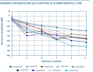 Figure 3: EMC reduction in relation to the longer period.
