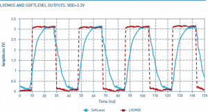 Figure 2: Flank contour of a normal LVCMOS square-wave signal (red line) compared to a SoftLevel LVCMOS output signal (blue line) with rounded edges.